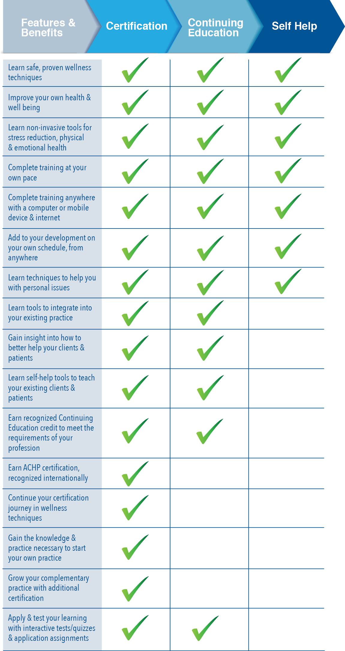 Online Wellness - Comparison Chart